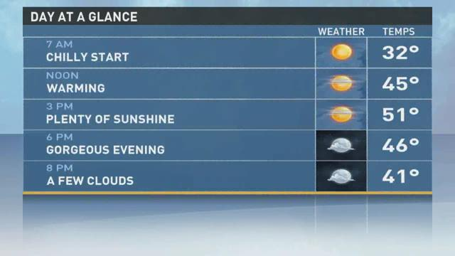 Milder weather is set to build into the weekend