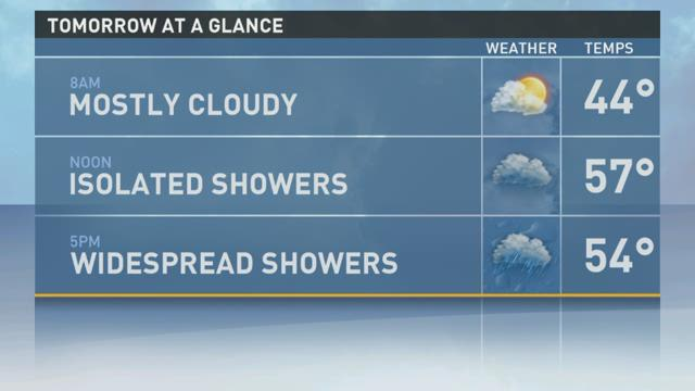 Mild temperatures this weekend with scattered showers