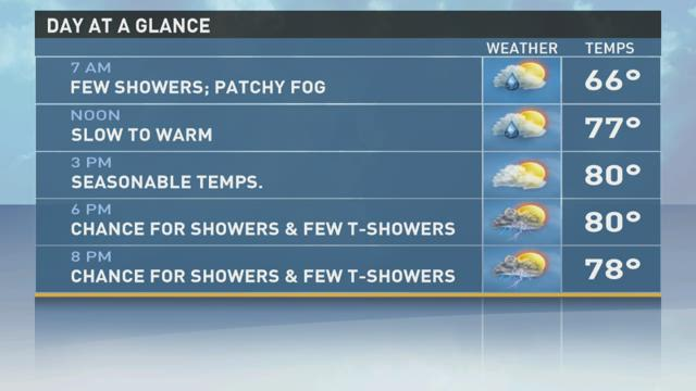 Temps slowly warming to 80, rain chances stick around