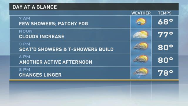 Unsettled weather pattern persists for the rest of the workweek