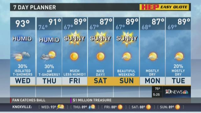 Highs will reach into the low 90s Wednesday