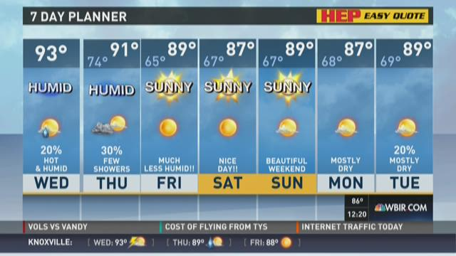 Hot and humid Thursday afternoon
