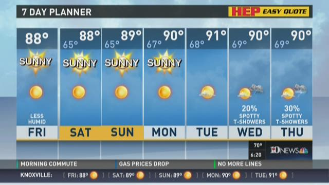 Temperatures in the 80s, sunny weekend ahead