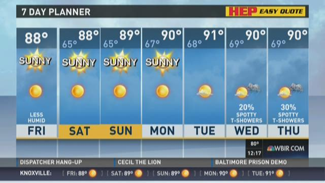 Highs in the upper 80s, dry weather this weekend