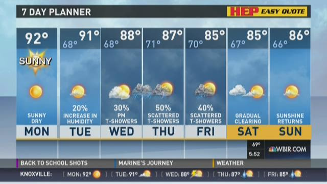 Temperatures reach 90s today and tomorrow