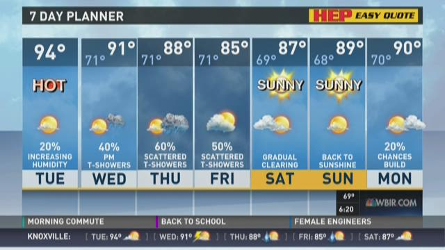 Temperatures in the low 90s Tuesday