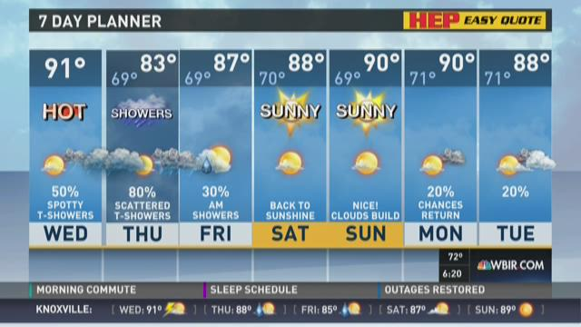 Temperatures in the 90s today, showers tomorrow