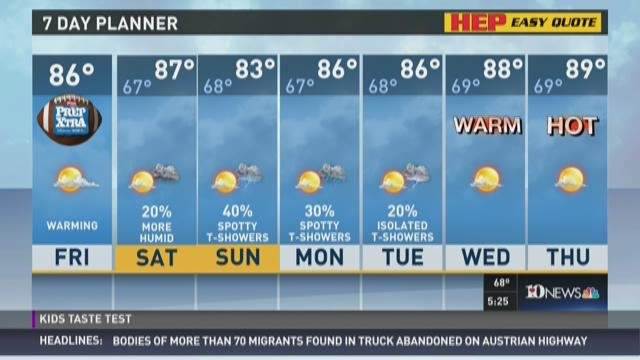 Possible showers this weekend