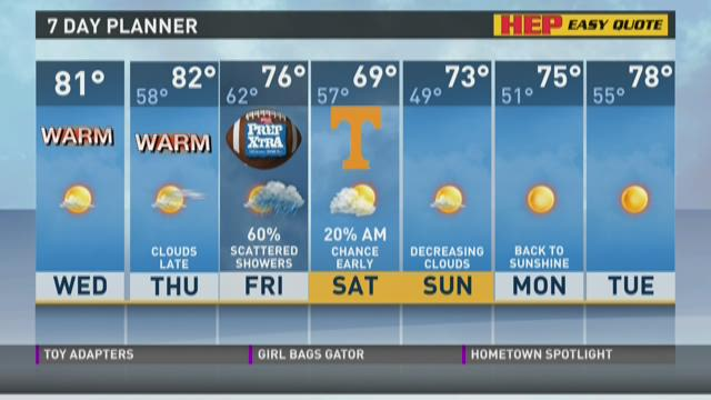 Warm temperatures continue
