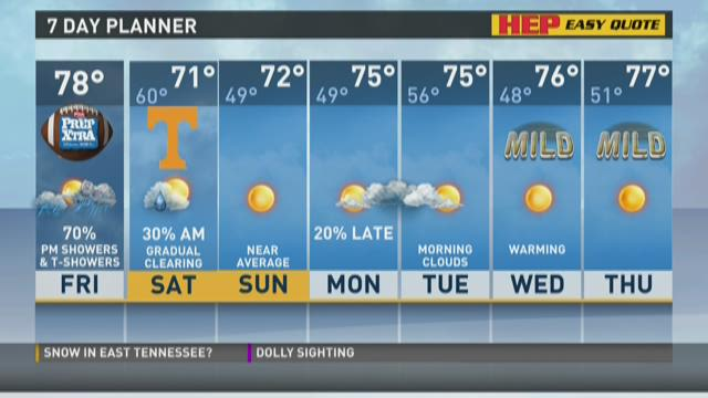 Rain expected today, clearing over the weekend