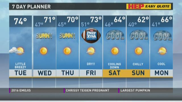 Temperatures fall into the 60s by the weekend